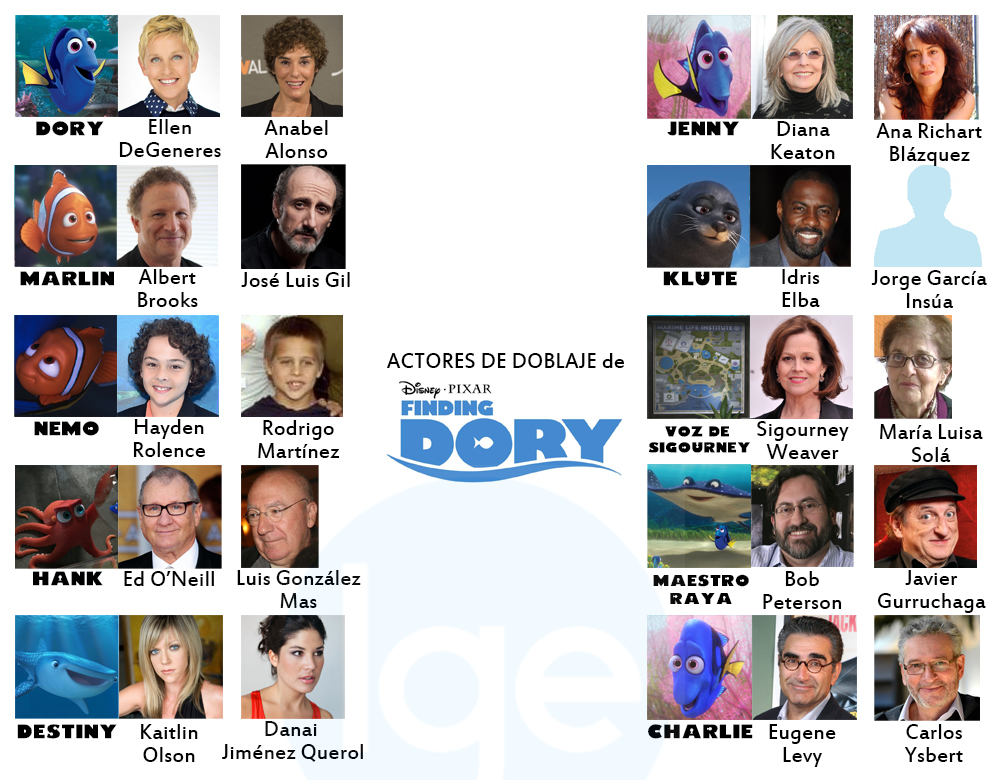 Voices Actors Finding Dory